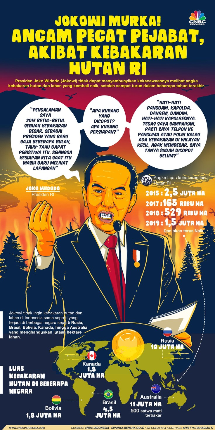 Jokowi Murka! Ancam Pecat Pejabat Gegara Karhutla