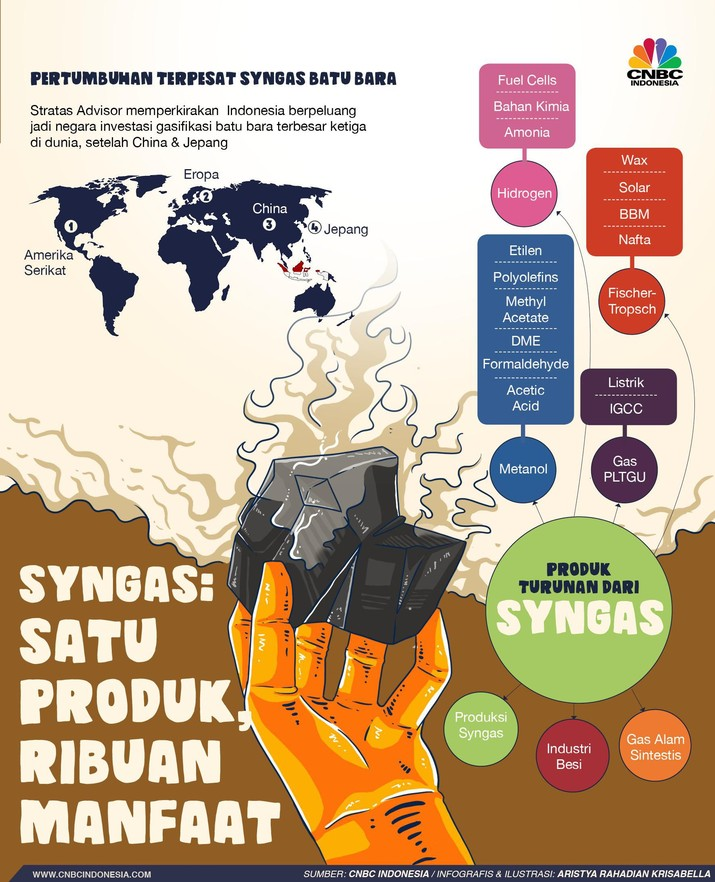 Mengenal Syngas, Produk Kaya Manfaat dari Batu bara