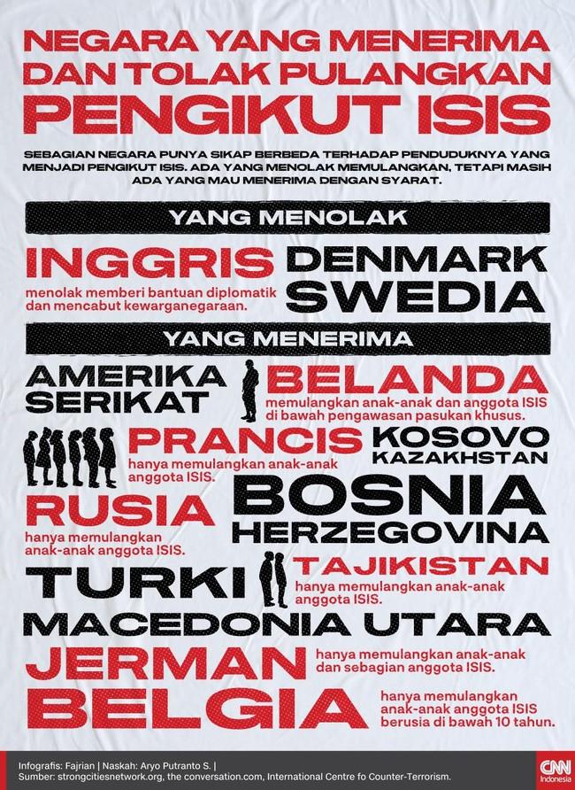 INFOGRAFIS: Mereka yang Memulangkan dan Menolak Pengikut ISIS