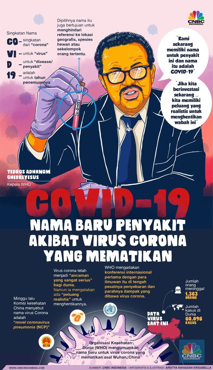 Bukan corona bukan pneumonia. Nama penyakit akibat penyebaran virus corona baru adalah COVID-19