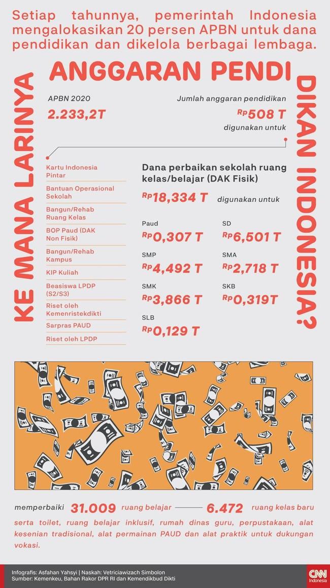 INFOGRAFIS: Bedah Kilat Anggaran Pendidikan Indonesia