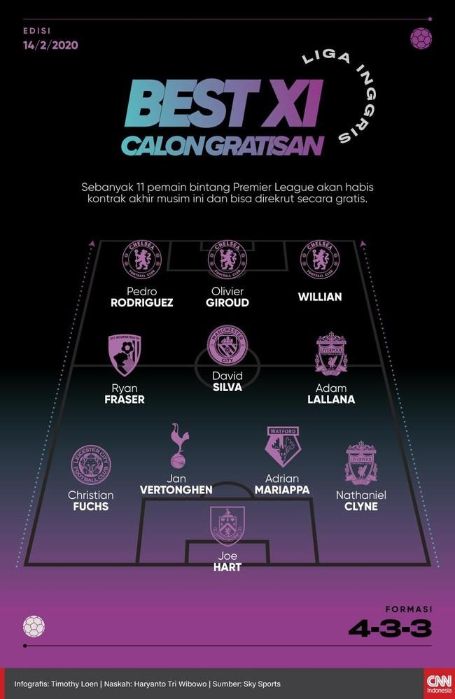 INFOGRAFIS: Best 11 Calon Gratisan Liga Inggris