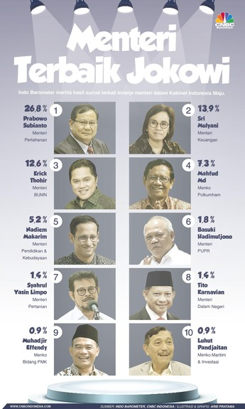 10 Menteri Terbaik Jokowi, Dari Prabowo Hingga Nadiem Makarim