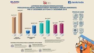 Laba Perum Jamkrindo 2019 Tumbuh 51% Jadi Rp 765,71 M