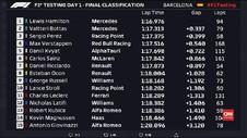 VIDEO: Hamilton dan Bottas Tercepat Tes Pramusim Formula 1