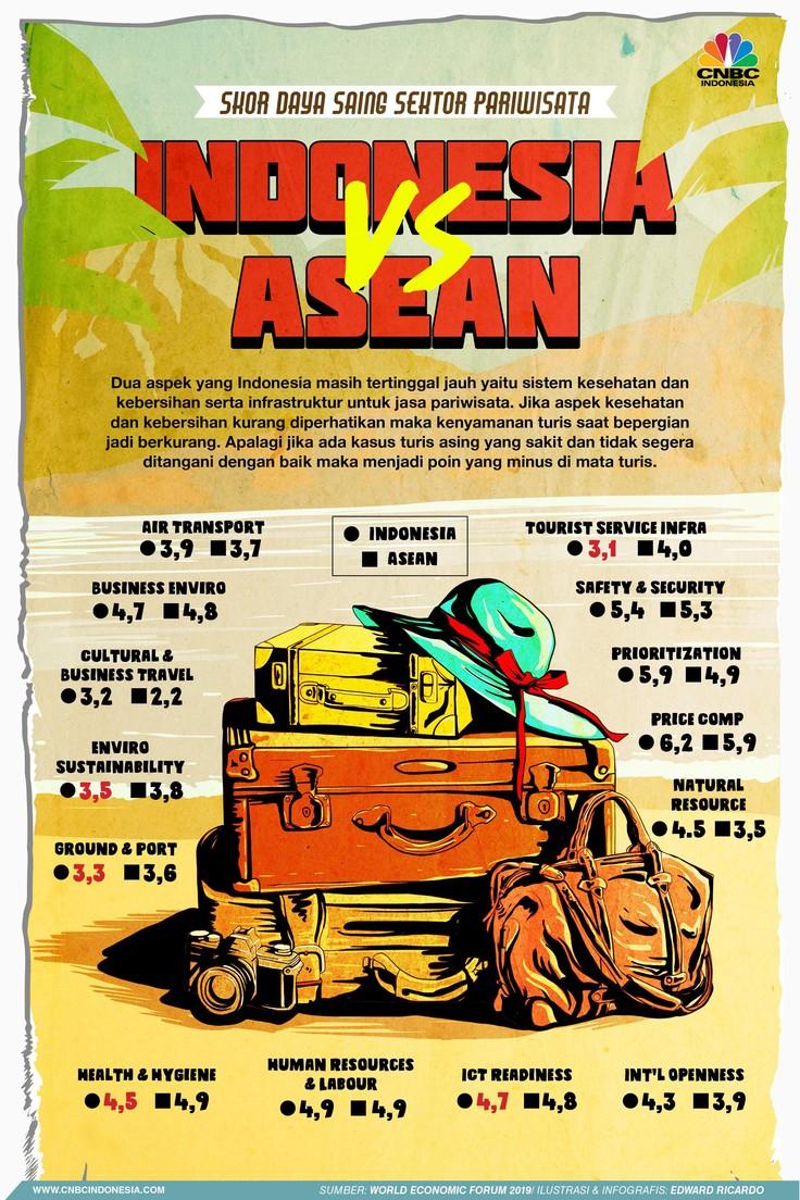 Ada dua hal yang membuat daya saing wisata RI kalah saing dengan negara tetangga termasuk Malaysia.