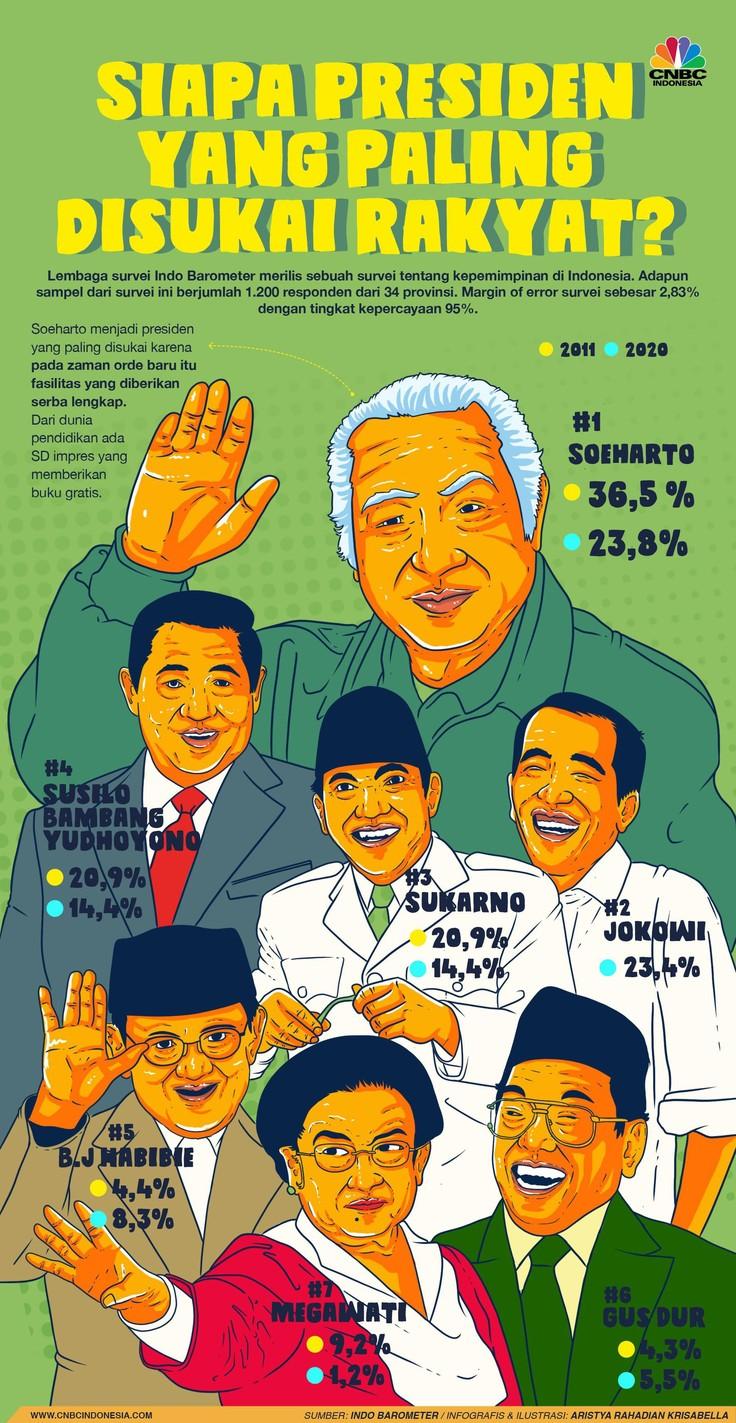Dari survei itu terungkap bahwa Presiden kedua RI Soeharto menjadi yang terpopuler.