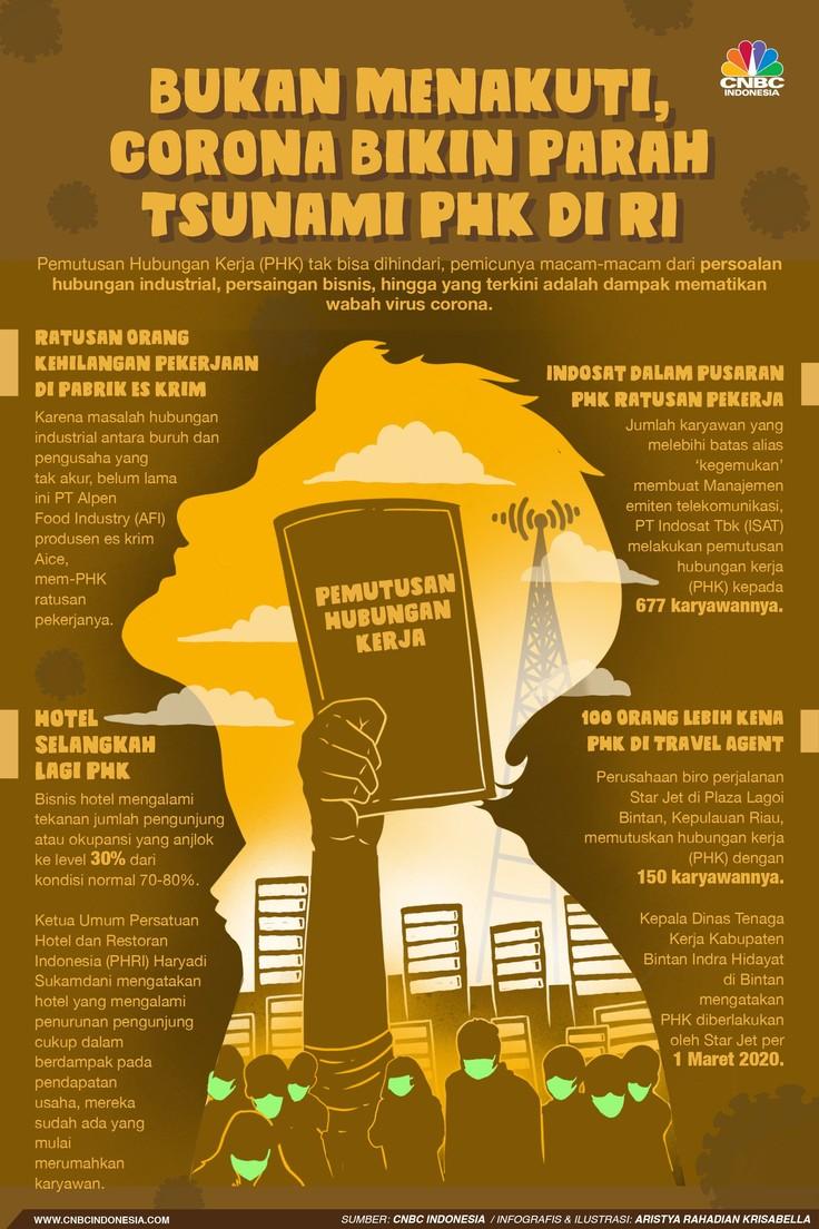 Corona menambah daftar panjang PHK yang telah terjadi Indonesia.
