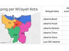 Pegadungan & Tomang, Wilayah Jakarta Terbanyak Positif Corona