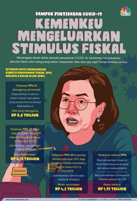 Jurus Stimulus Fiskal Sri Mulyani Di Tengah Corona