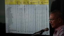 Update Corona 10 April: 3.512 Kasus Positif, 306 Meninggal