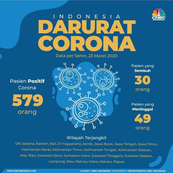 Sampai 23 Maret 2020 terdapat 579 pasien yang dinyatakan positif terpapar corona atau covid-19.