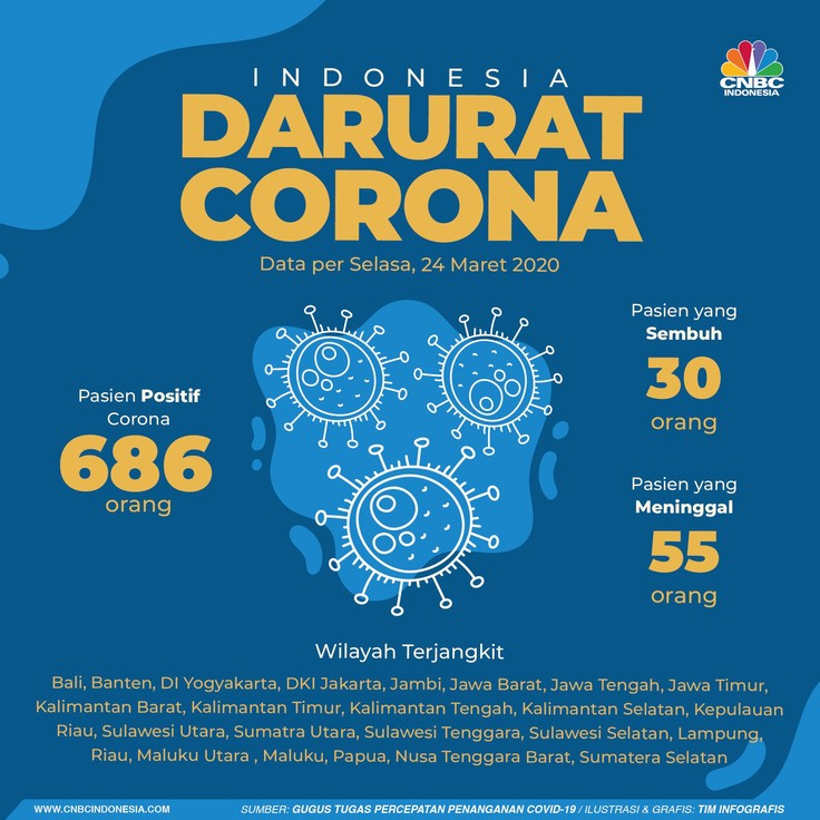 Update kasus corona di Indonesia