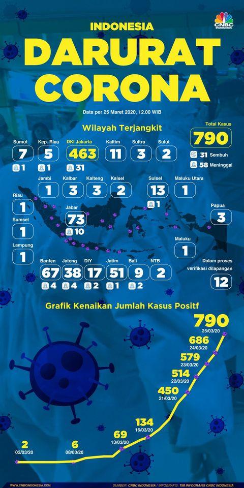 Darurat Covid 19 Ini Peta Penyebaran Corona Di Indonesia