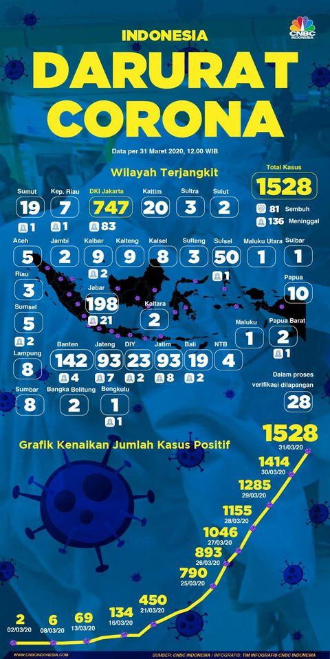 Infografis Peta Sebaran Corona Di Ri Per 31 Maret 2020