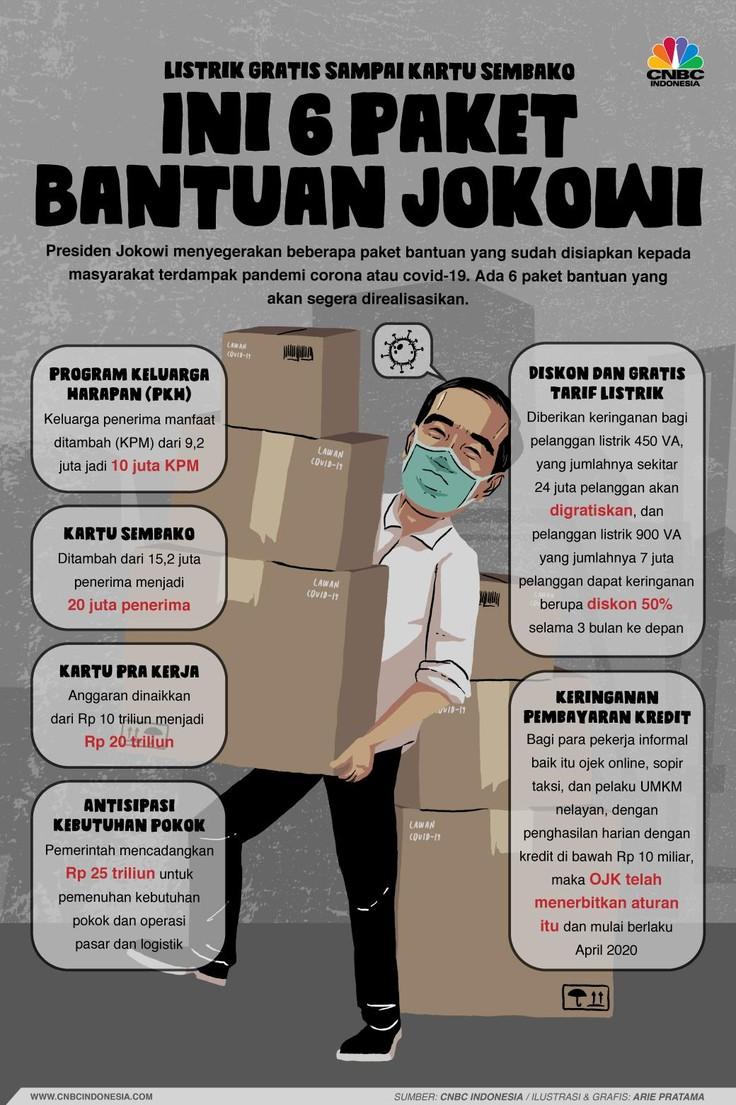 Presiden Joko Widodo (Jokowi) memberikan 6 stimulus terkait bantuan kepada masyarakat sangat terdampak corona.