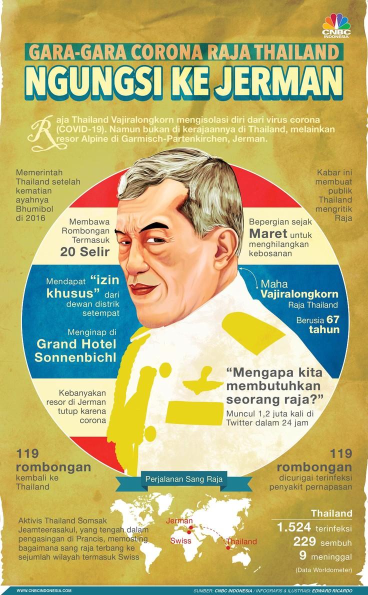 Raja Thailand dikabarkan mengarantina diri di Jerman.