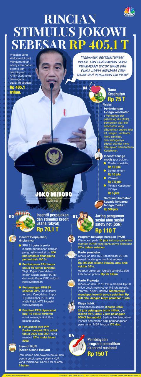Rincian Lengkap Stimulus Jokowi Rp 405 T Antisipasi Covid 19