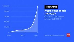 VIDEO: Jumlah Kasus Corona di Seluruh Dunia Capai 1 Juta