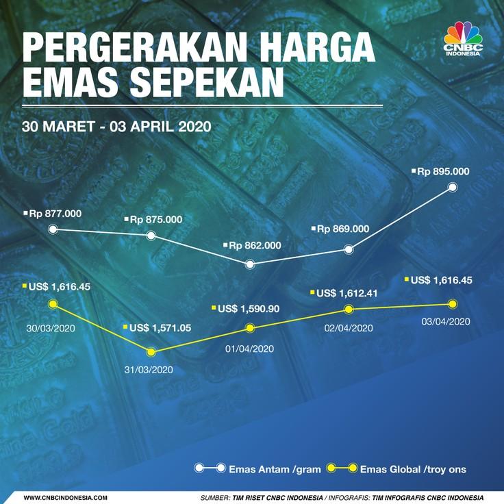 Harga emas logam mulia acuan yang diproduksi PT Aneka Tambang Tbk (ANTM) selama sepekan melonjak 1,14%.