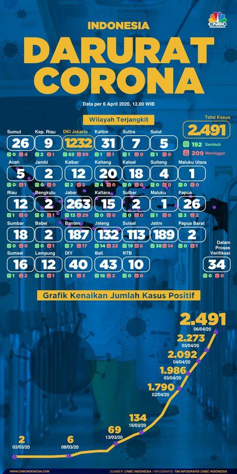 Update Covid 19 Ri Per 6 April 2 491 Positif 192 Sembuh
