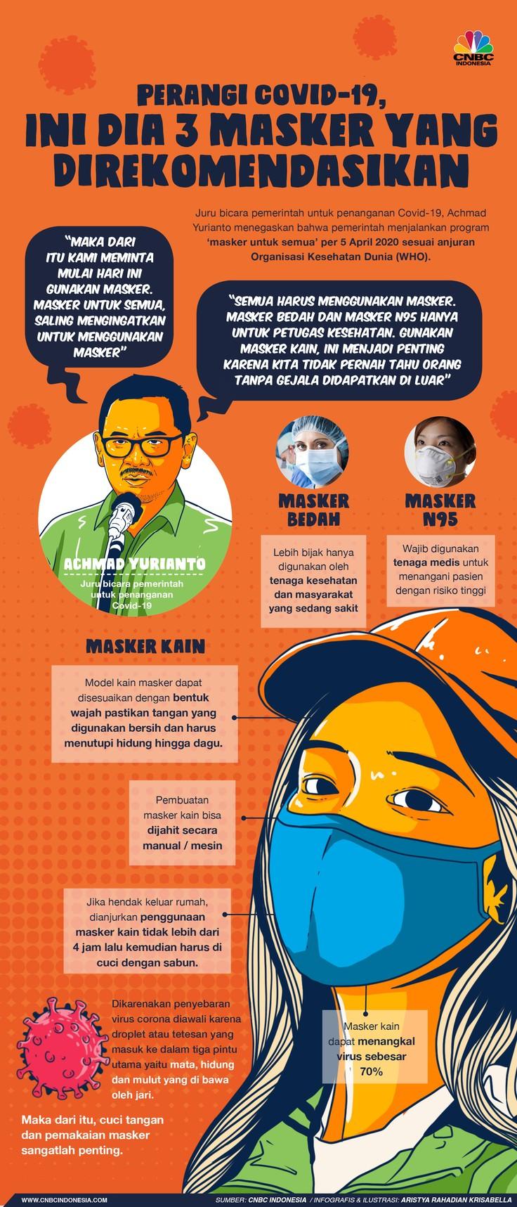 Ini 3 masker yang direkomendasikan di pandemi corona