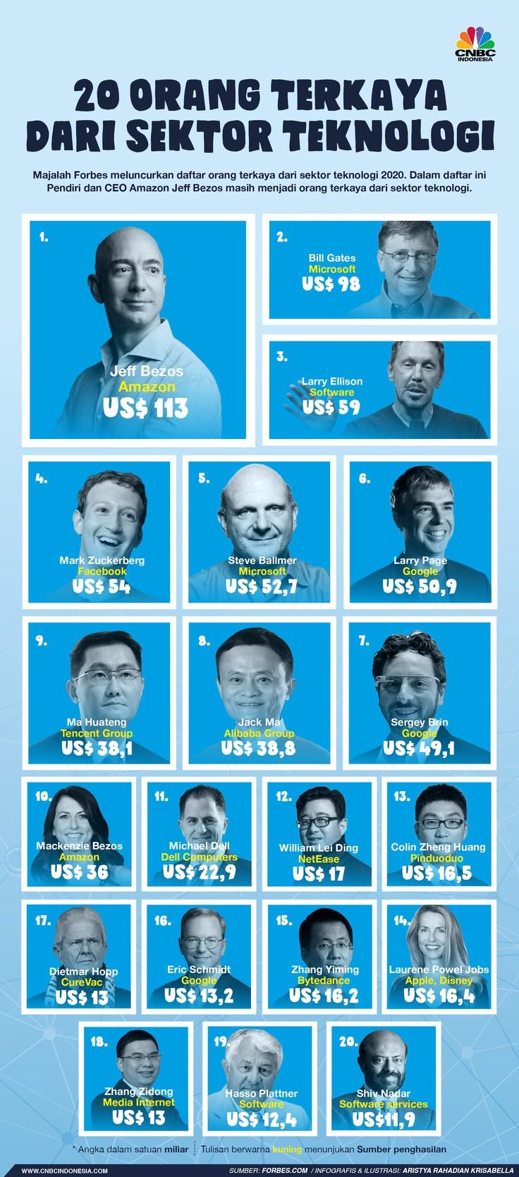 Majalah Forbes meluncurkan daftar orang terkaya dari sektor teknologi 2020. Dalam daftar ini Jeff Bezos masih menjadi orang terkaya dari sektor teknologi.