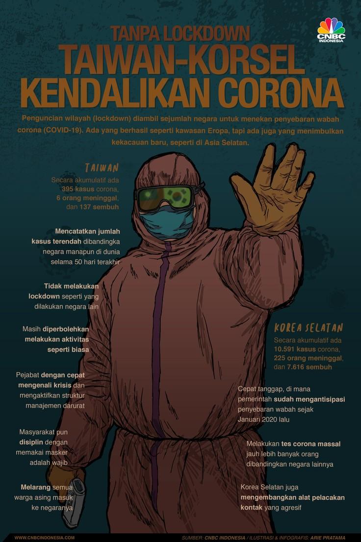 Infografis: Tanpa Lockdown Taiwan-Korsel Kendalikan Corona