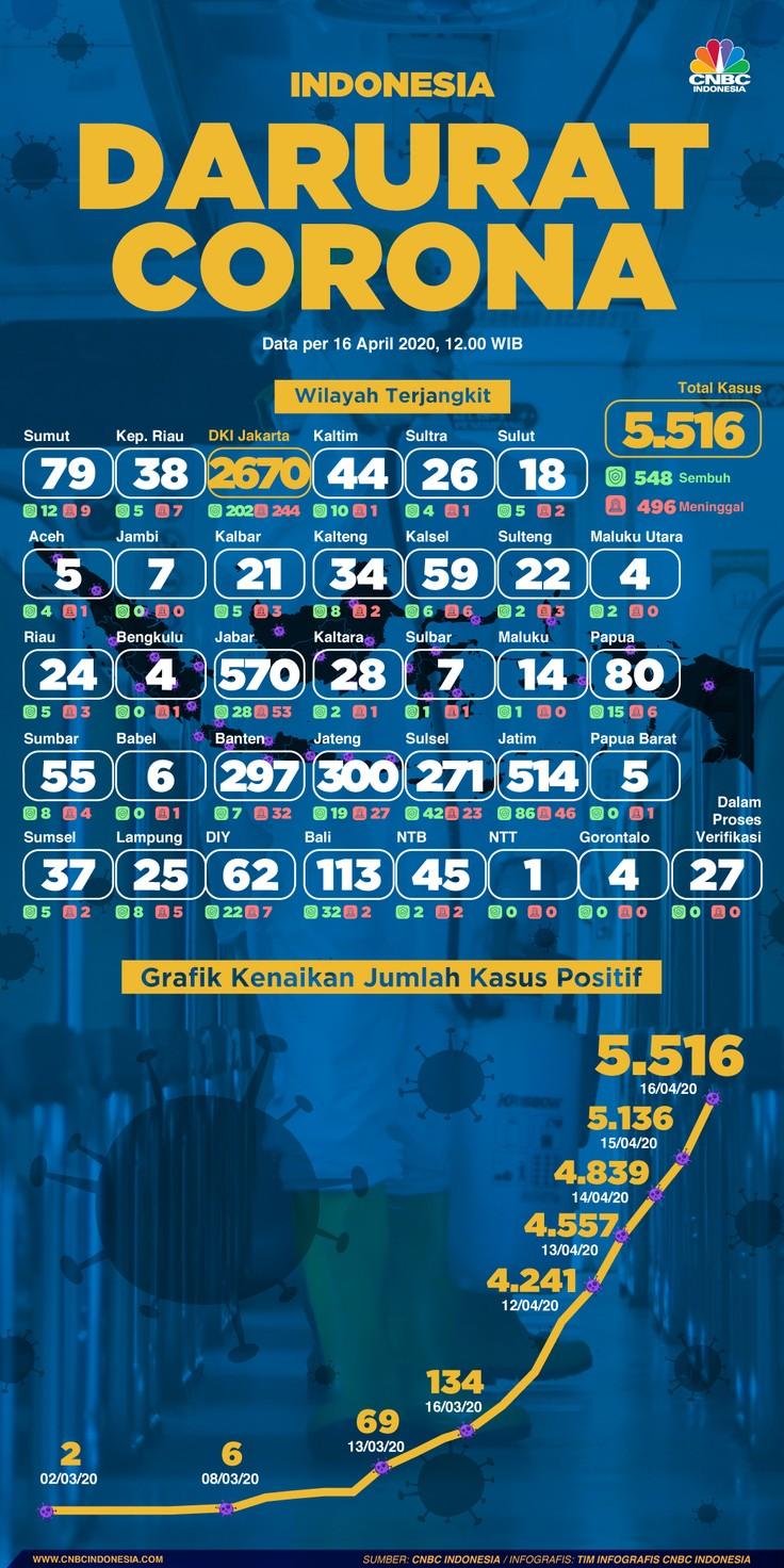 Infografis: Indonesia Darurat Corona (per 16 April 2020)
