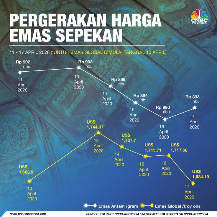 Infografis/Pergerakan emas Sepekan 11 April 17 April 2020/Aristya Rahadian Krisabella