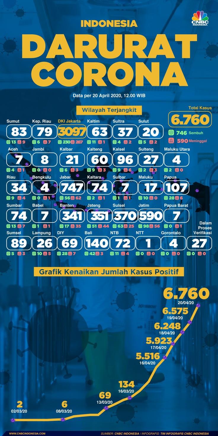 Infografis: Indonesia Darurat Corona (per 20 April 2020)
