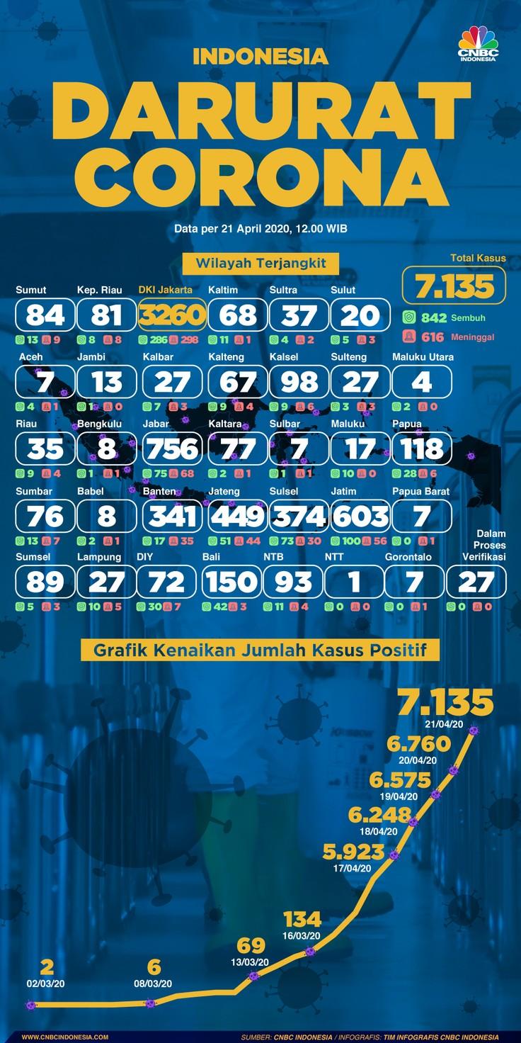 Infografis: Indonesia Darurat Corona (per 21 April 2020)
