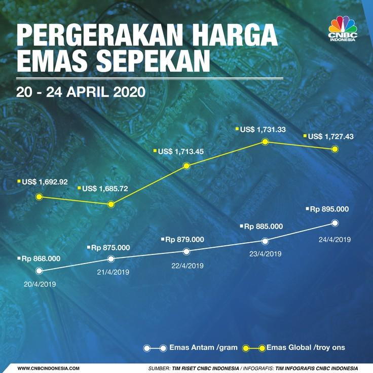 Infografis: Pergerakan Harga Emas Sepekan (20 - 24 April 2020)