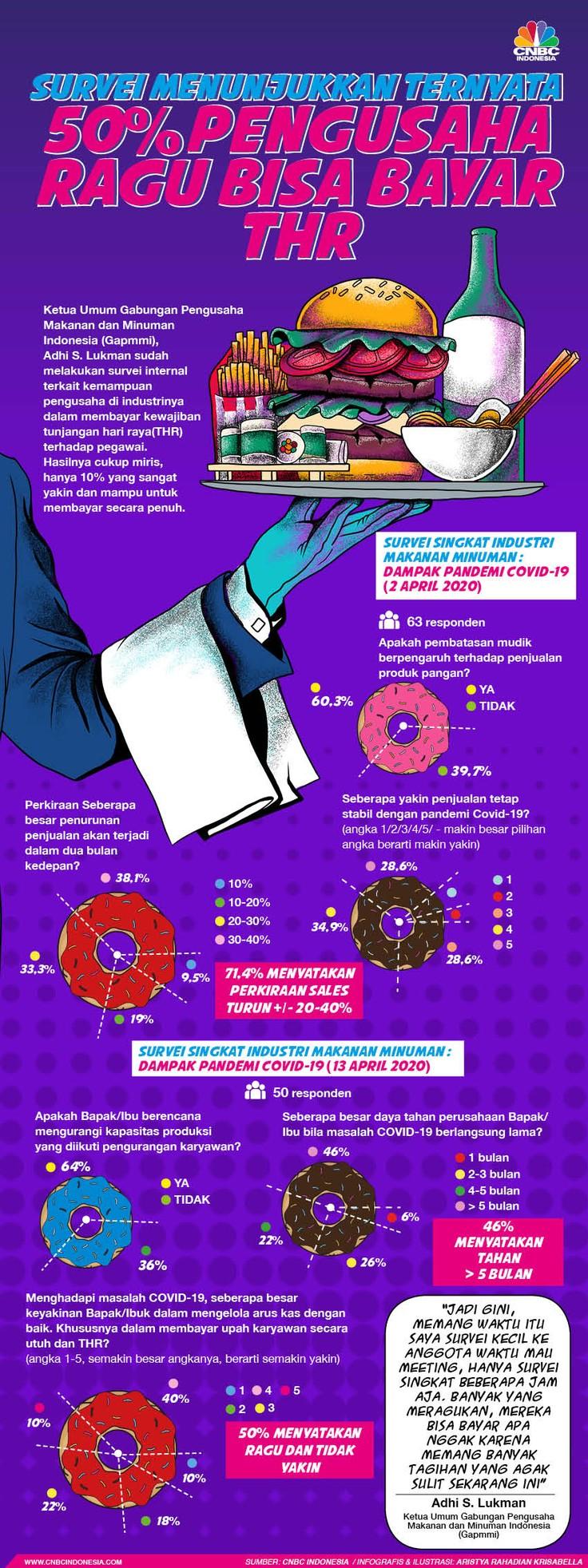 Infografis/survei menunjukkan Ternyata 50%Pengusaha Ragu Bisa Bayar THR/Aristya Rahadian Krisabella