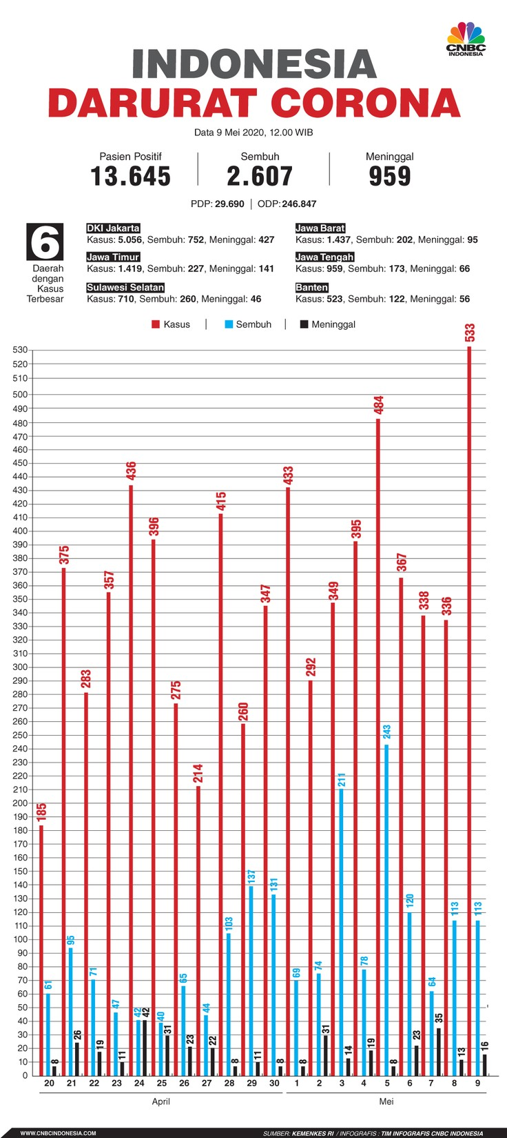 Infografis: Indonesia Darurat Corona (per 09 Mei 2020)