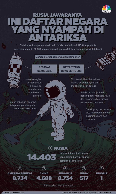 Infografis: Rusia Jawaranya, Ini Daftar Negara yang Nyampah di Antariksa