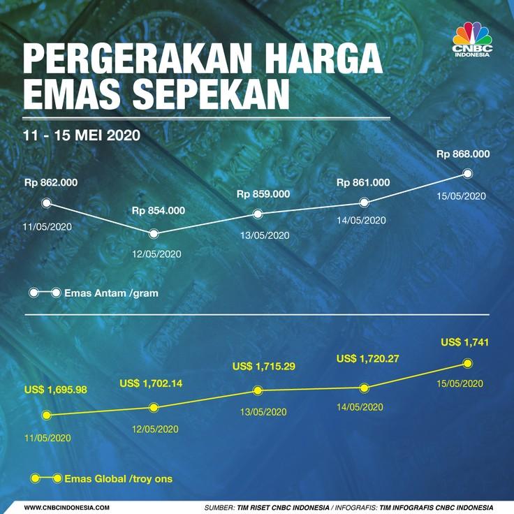 Infografis: Pergerakan Harga Emas Sepekan (11 Mei - 15 Mei)