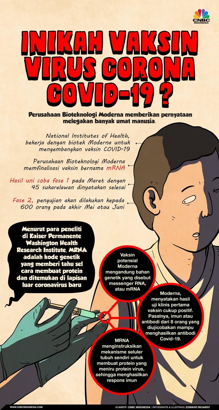 Infografis, Vaksin Covid-19 Ditemukan