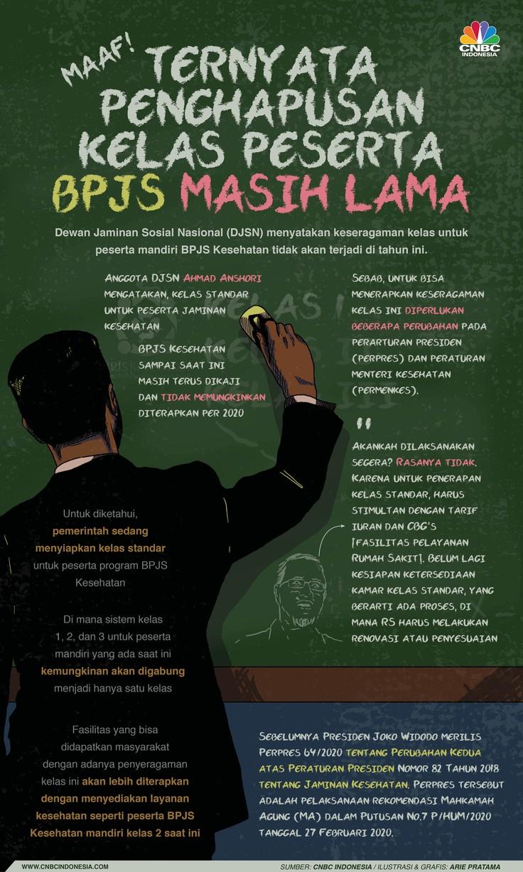 Infografis: Maaf, Ternyata Penghapusan Kelas Peserta BPJS Masih Lama/