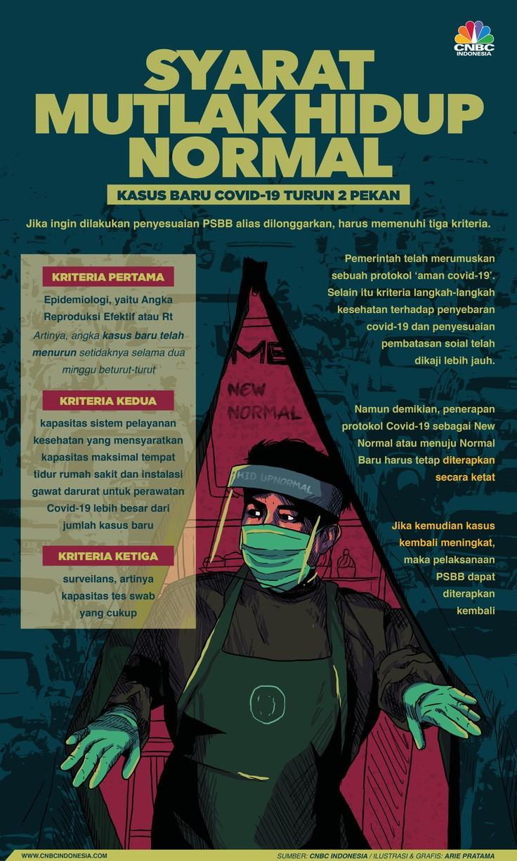 Infografis: Syarat Mutlak Hidup Normal: Kasus Baru Covid-19 Turun 2 Pekan