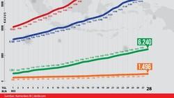 Kurva Corona di RI 28 Mei: Kasus Positif-Sembuh Naik, Angka Kematian Turun