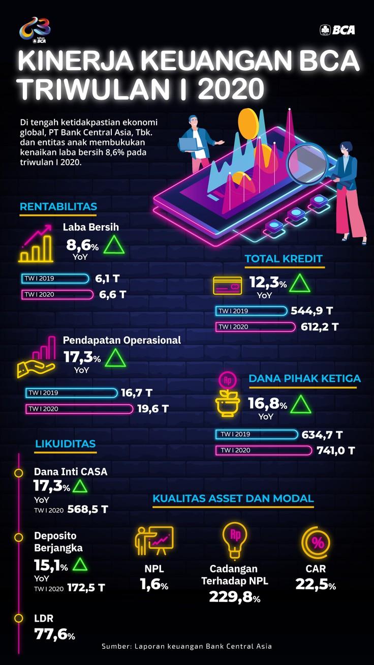 Infografis, BCA