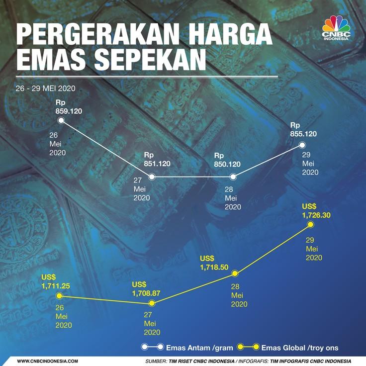 Infografis/ Emas Sepekan 26-19 Mei 2020/Aristya Rahadian Krisabella