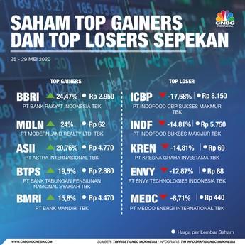 BBRI Tercuan & ICBP Terboncos, Ini Saham Top Gainers & Losers