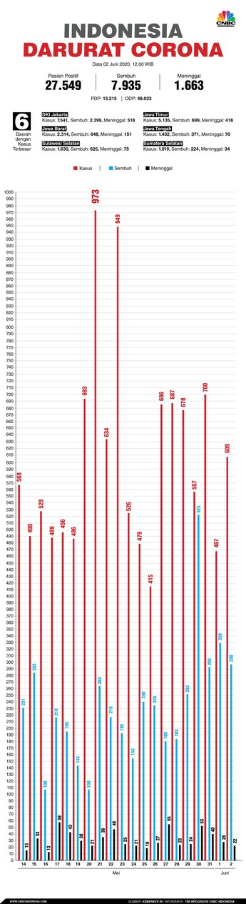 Update Covid-19 di RI 2 Juni: 27.549 Positif, 7.935 Sembuh