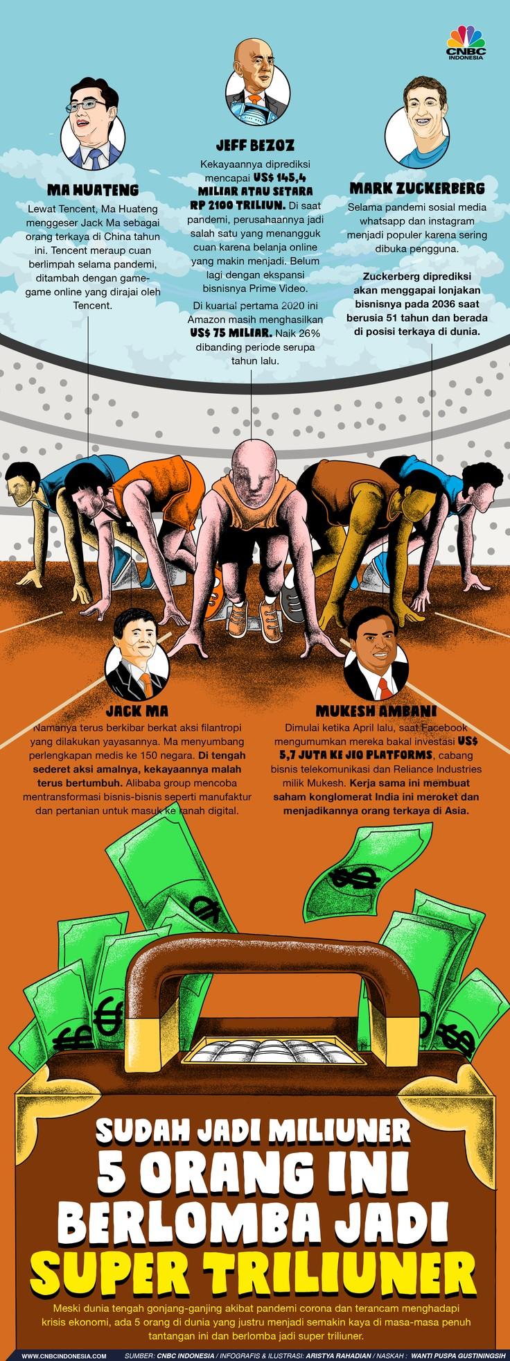 Infografis/ Sudah Jadi miliuner 5 orang ini Berlomba Jadi Super Triliuner/Aristya Rahadian Krisabella