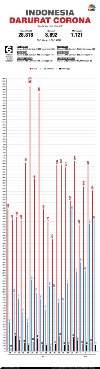Update Covid-19 di RI 4 Juni: 28.818 Positif, 8.892 Sembuh