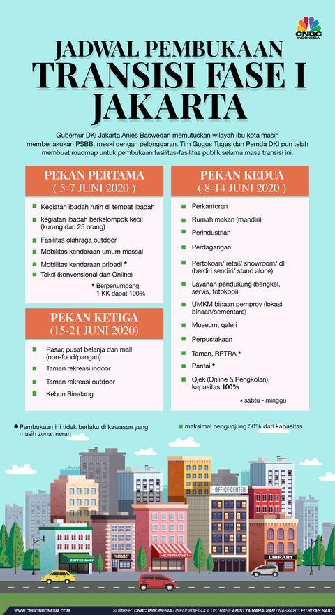infografis jadwal pembukaan transisi fase i jakartaaristya rahadian krisabella 1