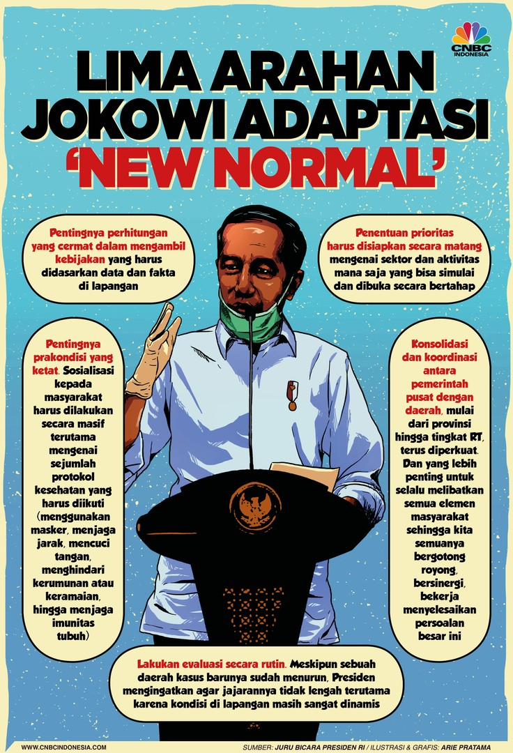 Infografis: Lima Arahan Jokowi Adaptasi 'New Normal'