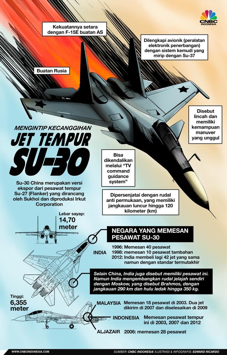 INFOGRAFIS, Mengintip kecanggihan Jet Tempur SU-30